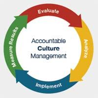 PS Culture Matters